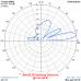 4 el. YAGI 27 MHz (27Y4)