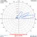 5 el. YAGI 27 MHz short boom  (27Y5S)