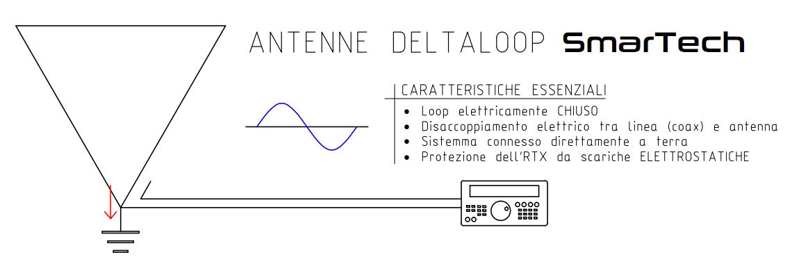 Delta Loop SmarTech