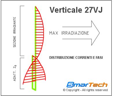 Correnti e fasi 27VJ SmarTech