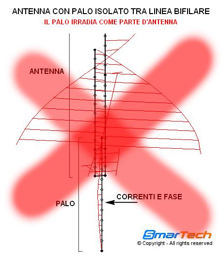 Antenna Jpole con palo tra elementi SmarTech