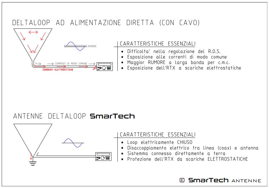 Antenne Delta Loop SmarTech
